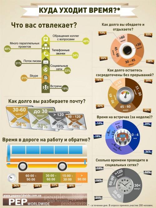 Неделя инфографики: время и эффективность