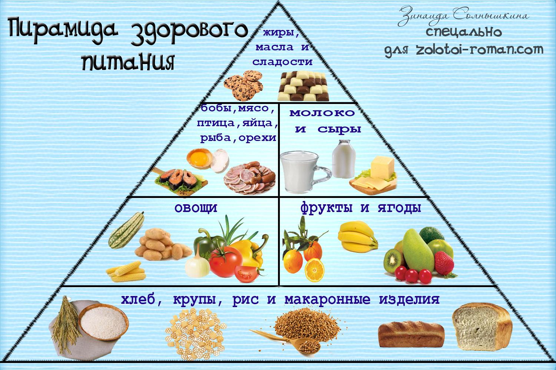 Неделя инфографики: питание